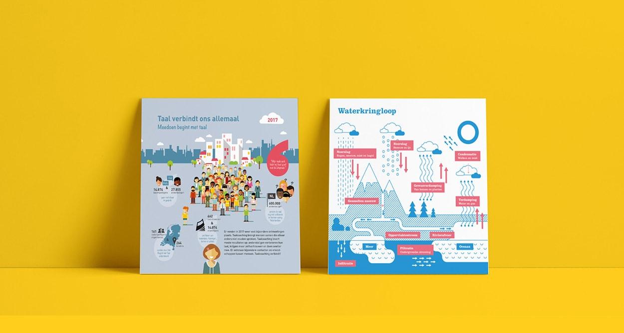 Infographic ontwerp vormgeving