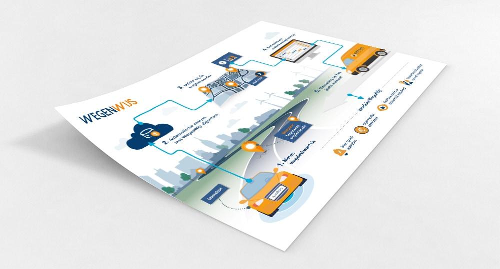 Wegenwijs infographic